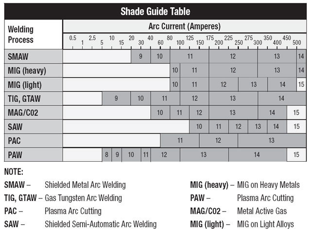 Welding Helmet Shade Selection Chart