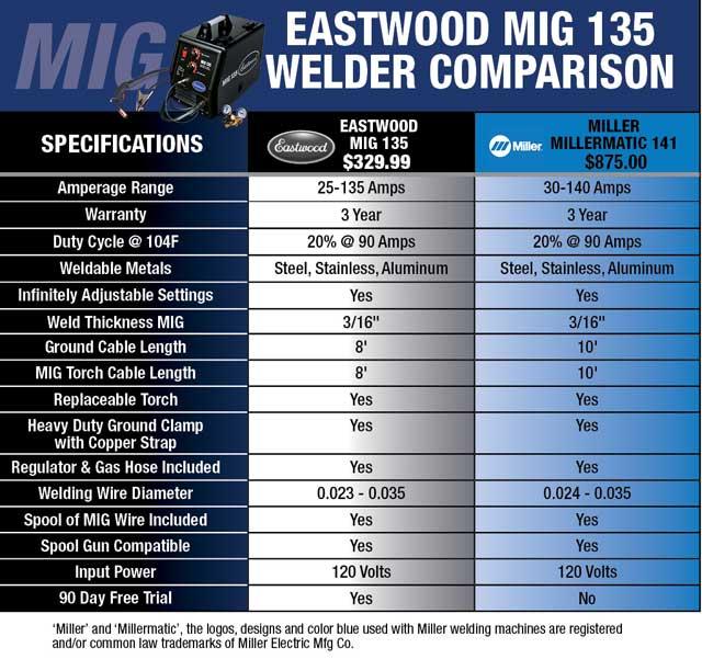 Eastwood MIG 135 Industrial 110V Welder – Eastwood
