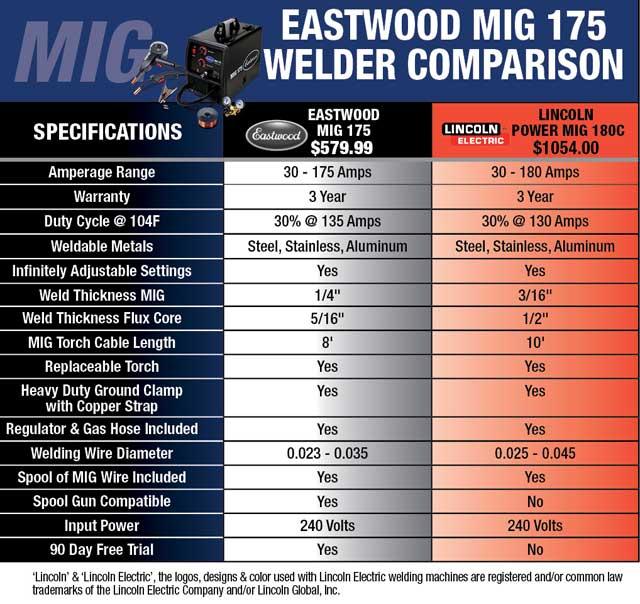 Eastwood MIG 175 Aluminum Welder with Spool Gun