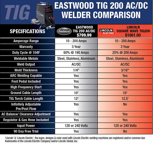 Eastwood TIG 200 AC/DC TIG Welder for Sale – Eastwood