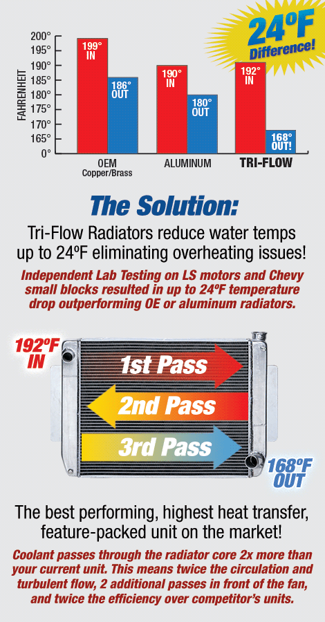 Radiator Overheating? The biggest obstacle facing performance engines is overheating. Independent lab tests show Tri-Flow Radiators lowered engine temps on LS motors and chevy small block engines up to 24 degrees. Best performing, highest heat transfer, and most feature-packed rediator on the market.