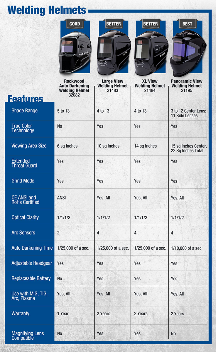 Eastwood Welding Helmet Comparison Chart